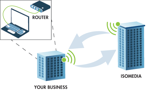 Dedicated Wireless Point to Point Internet diagram
